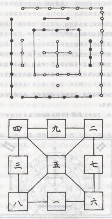 学风水之洛书九宫图