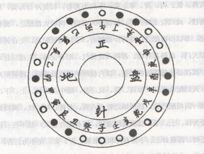 风水罗盘学习之十二阴阳龙式