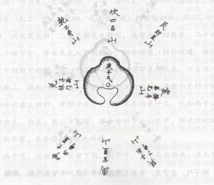 风水罗盘学习之庚子气卦象砂山定局